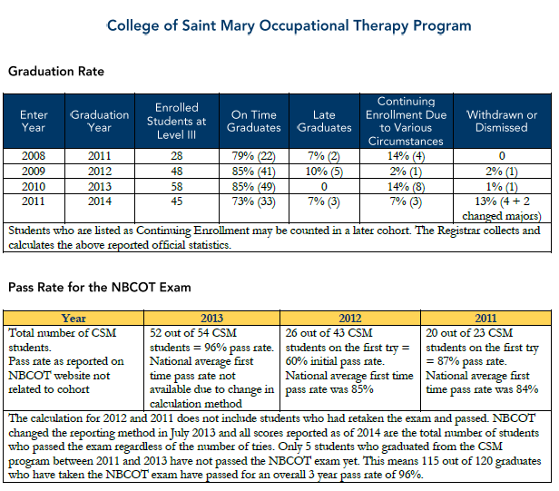 Occupational Therapy program graduation rate